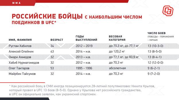 """Российские бойцы снаибольшим числом поединков вUFC. Фото """"СЭ"""""""