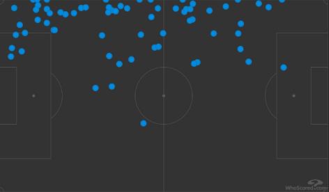 Карта касаний Мозеса вматче «Дженоа»— «Интер» (0:3). Фото whoscored.com