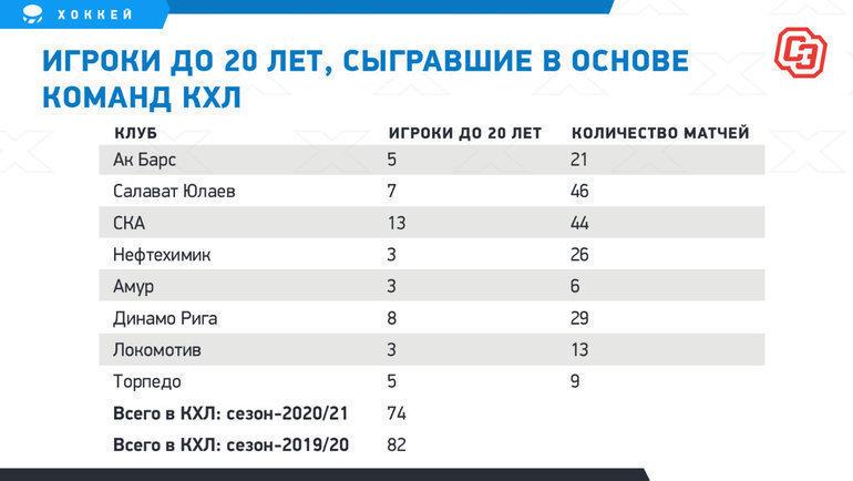 Игроки до20 лет вКХЛ. Фото «СЭ»