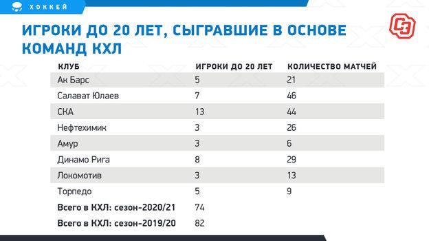 """Игроки до20 лет вКХЛ. Фото """"СЭ"""""""