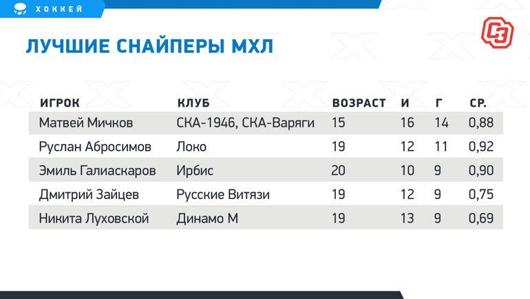Лучшие снайперы МХЛ.