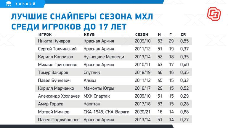 Лучшие снайперы сезона МХЛ среди игроков до17 лет.