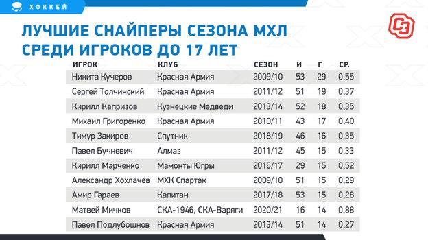 14 голов в16 матчах МХЛ в15 лет! Так круто вэтом возрасте неиграл ниодин русский хоккеист