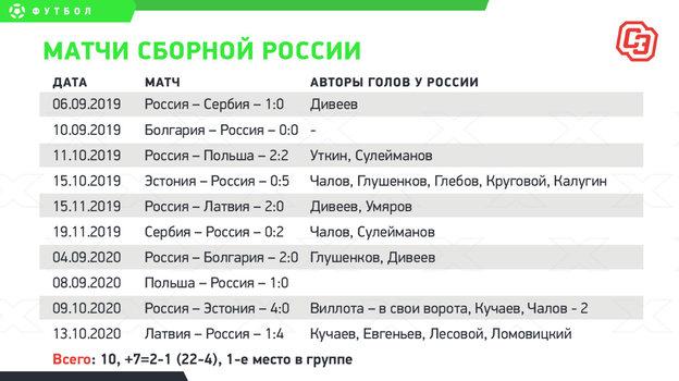 Как играла Сборная России.