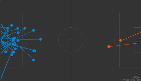 Карта ударов Украины (справа) и Испании (слева) в матче Лиги наций (1:0). Фото whoscored.com