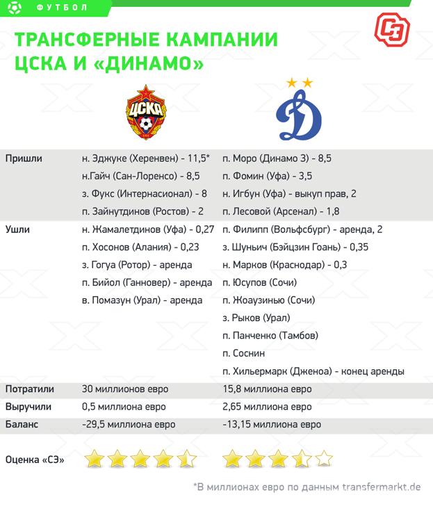 Трансферные кампании ЦСКА и «Динамо». Фото «СЭ»