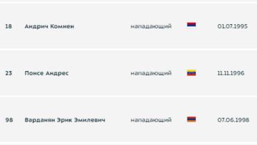 «Уфа», «Ротор» и «Сочи» заявили иностранных нападающих