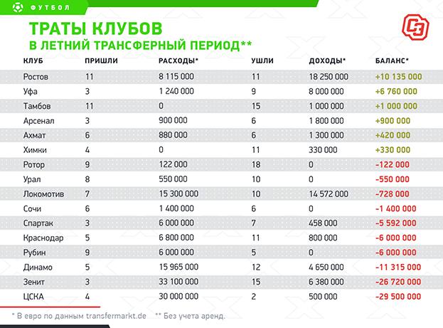 Купили на125 миллионов, продали на55. Сколько денег потратили российские клубы вэто трансферное окно