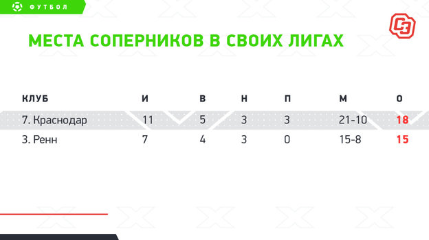 """Места «Краснодара» и «Ренна» в своих первенствах. Фото """"СЭ"""""""