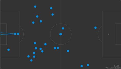 Карта касаний Бензема в матче 7-го тура ла лиги против «Барселоны». Фото whoscored.com