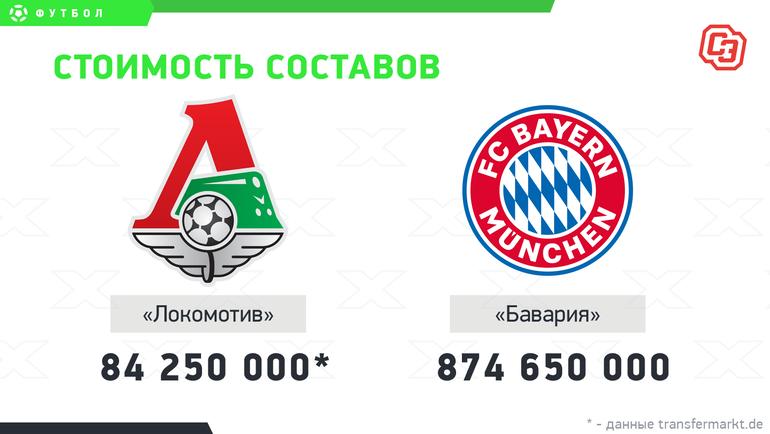 «Локомотив»— «Бавария»: стоимость составов. Фото «СЭ»