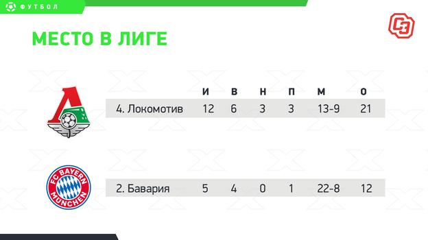 «Локомотив» vs «Бавария». Немцы вдесять раз дороже. Исильнее?