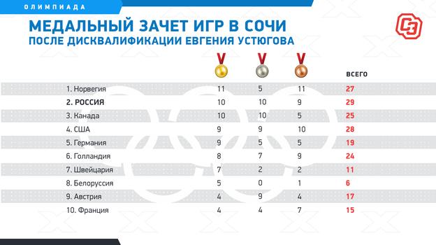 Медальный зачет игр вСочи после дисквалификации Евгения Устюгова. Фото «СЭ»