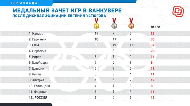 Медальный зачет игр вВанкувере после дисквалификации Евгения Устюгова. Фото «СЭ»