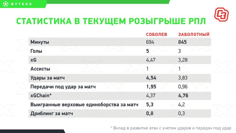 """Статистика втекущем розыгрыше РПЛ. Фото """"СЭ"""""""