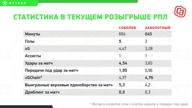 "Статистика в текущем розыгрыше РПЛ. Фото ""СЭ"""