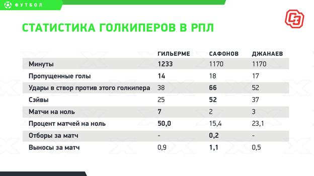 """Статистика голкиперов в РПЛ. Фото """"СЭ"""""""