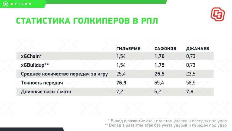 """Статистика голкиперов вРПЛ. Фото """"СЭ"""""""