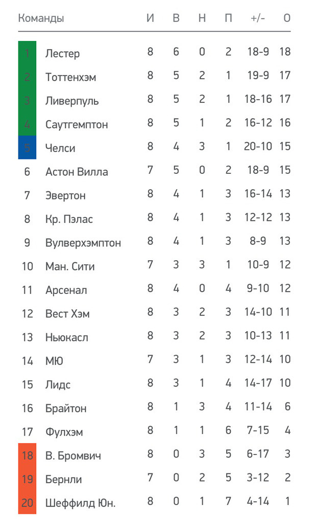 Турнирная таблица чемпионата Англии.