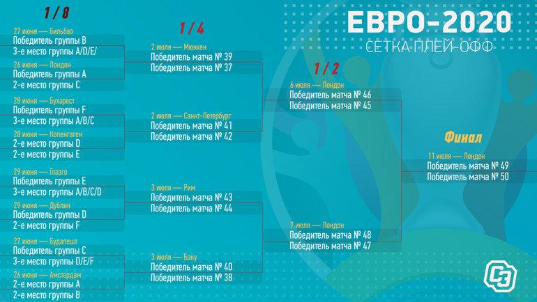 Евро-2020: сетка плей-офф.