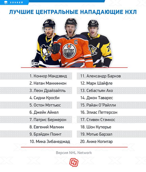 Лучшие центральные нападающие НХЛ поверсии NHL Network.