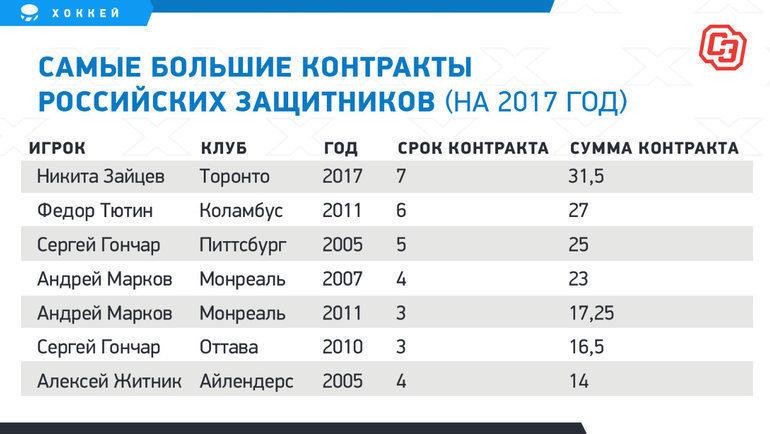 """Самые большие контракты российских защитников. Фото """"СЭ"""""""