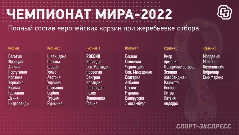Россия провалилась втретью корзину отбора ЧМ-2022