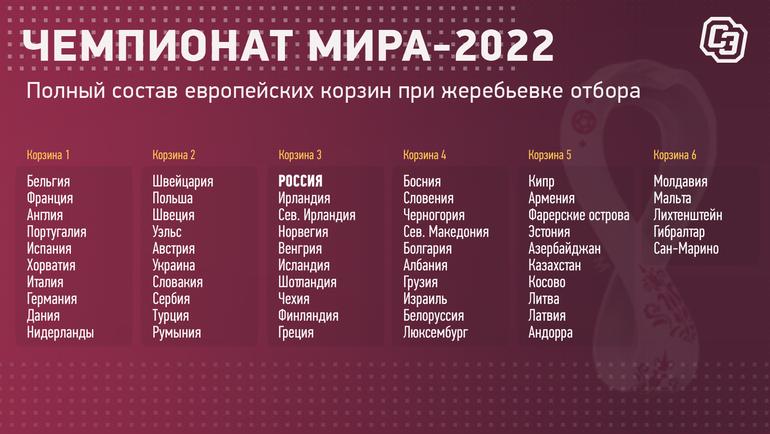 Корзины жеребьевки отборочного турнира ЧМ-2022 вЕвропе.