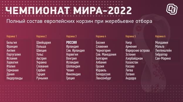 Корзины жеребьевки отборочного турнира ЧМ-2022 в Европе.