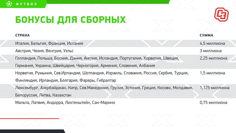 """Бонусы для сборных. Фото """"СЭ"""""""