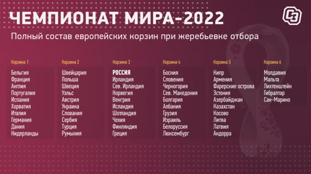 Россию боятся! Шесть стран включили нас в «группу смерти» отбора ЧМ-2022