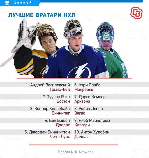 Лучшие вратари НХЛ поверсии NHL Network.
