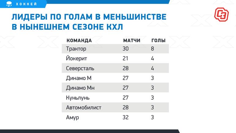 """Лидеры поголам вменьшинстве внынешнем сезоне КХЛ. Фото """"СЭ"""""""