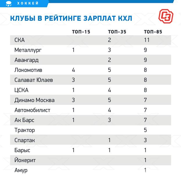 """Клубы врейтинге зарплат КХЛ. Фото """"СЭ"""""""