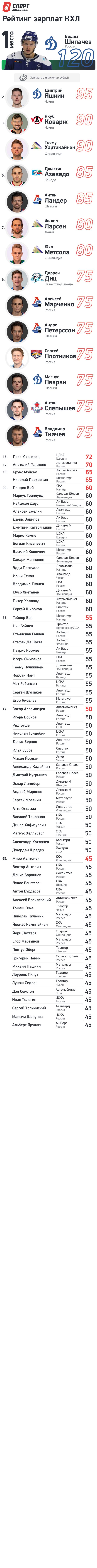 """Рейтинг зарплат КХЛ в сезоне 2020/21. Фото """"СЭ"""""""