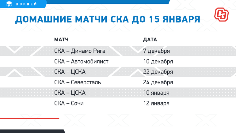 "Домашние матчи СКА до15января. Фото ""СЭ"""