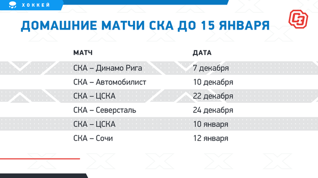 "Домашние матчи СКА до 15 января. Фото ""СЭ"""