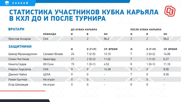 "Статистика доипосле турнира. Фото ""СЭ"""