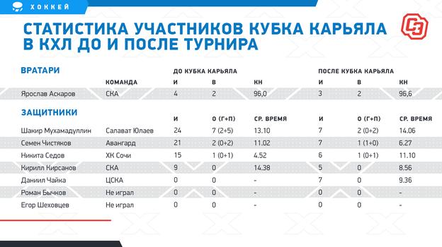 "Статистика до и после турнира. Фото ""СЭ"""