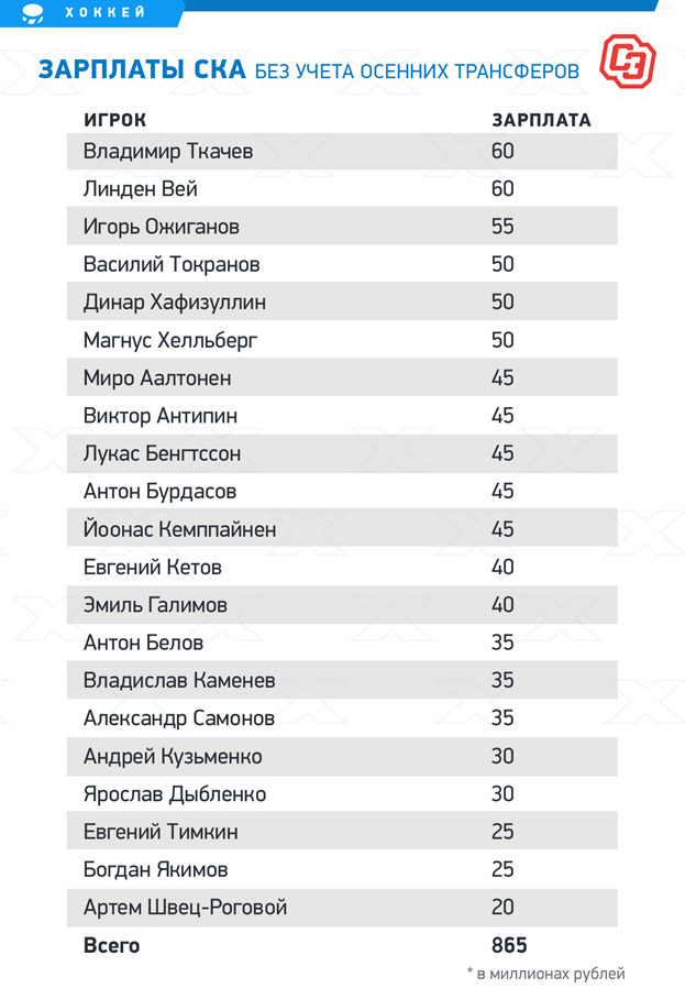 """Зарплаты СКА без учета осенних трансферов. Фото """"СЭ"""""""