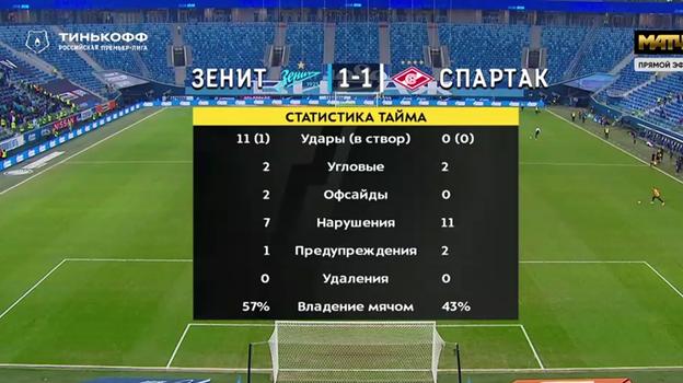"""""""Зенит"""" - """"Спартак"""": статистика первого тайма."""
