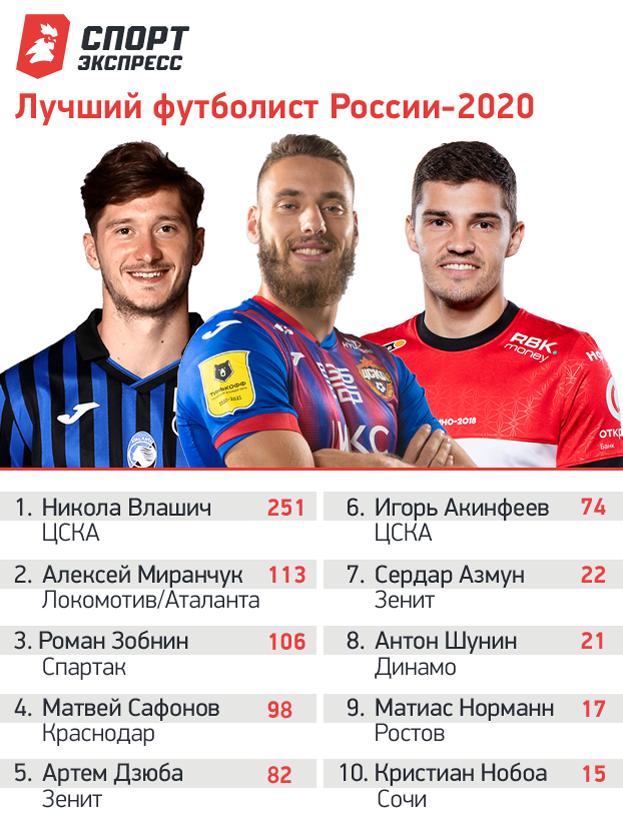 Никола Влашич – лучший футболист России-2020. Топ-10 по итогам голосования тренеров, менеджеров, журналистов и болельщиков.