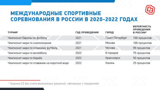 Международные спортивные соревнования в России в 2020-2022 годах.