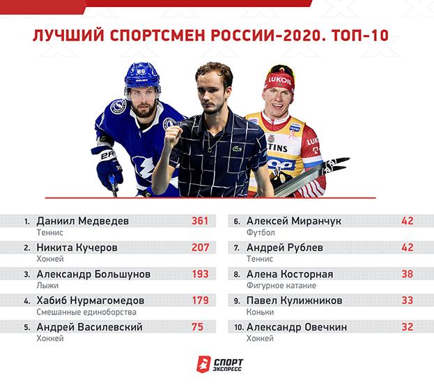 """Топ-10 спортсменов 2020 года по версии """"СЭ""""."""