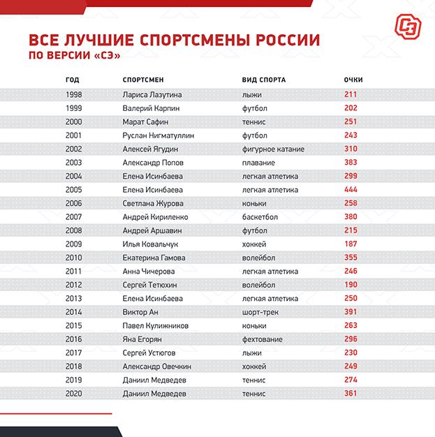 Все лучшие спортсмены России поверсии «СЭ».