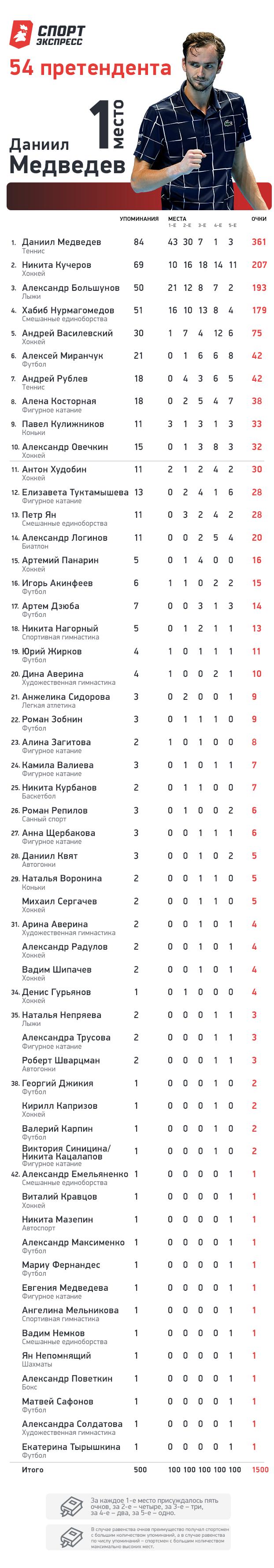 Лучший спортсмен России-2020.