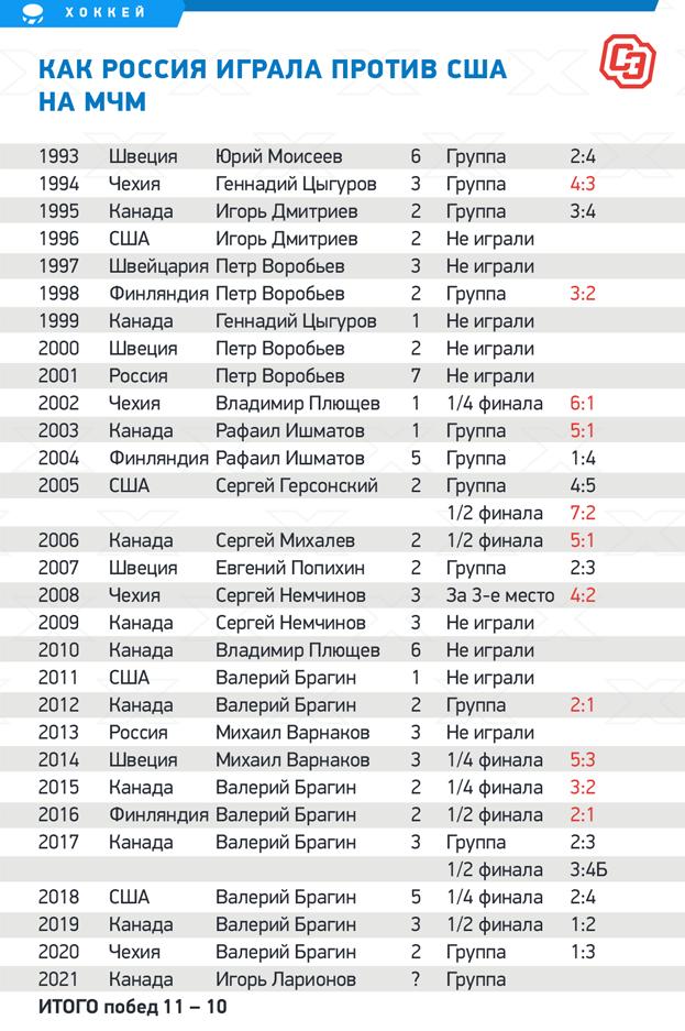 Россия необыгрывала США наМЧМ уже 5 лет. Нопопобедам она пока впереди