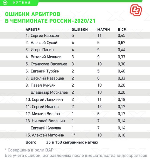 Ошибки арбитров вчемпионате России-2020/21. Фото «СЭ»