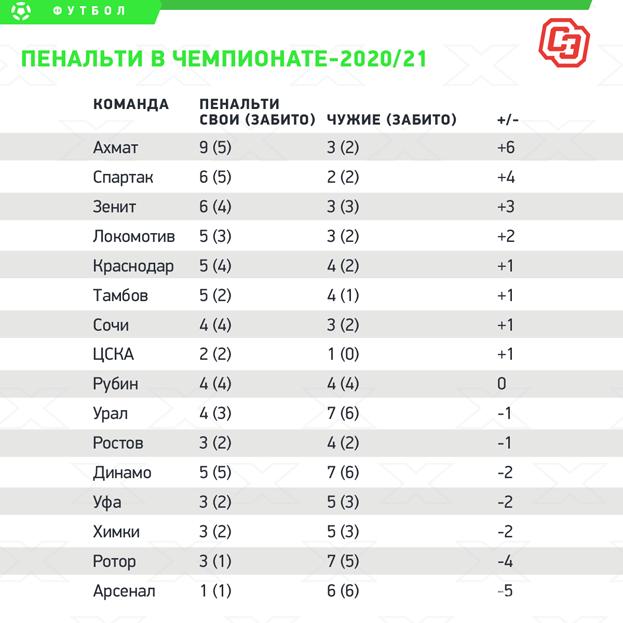 Пенальти вчемпионате-2020/21. Фото «СЭ»