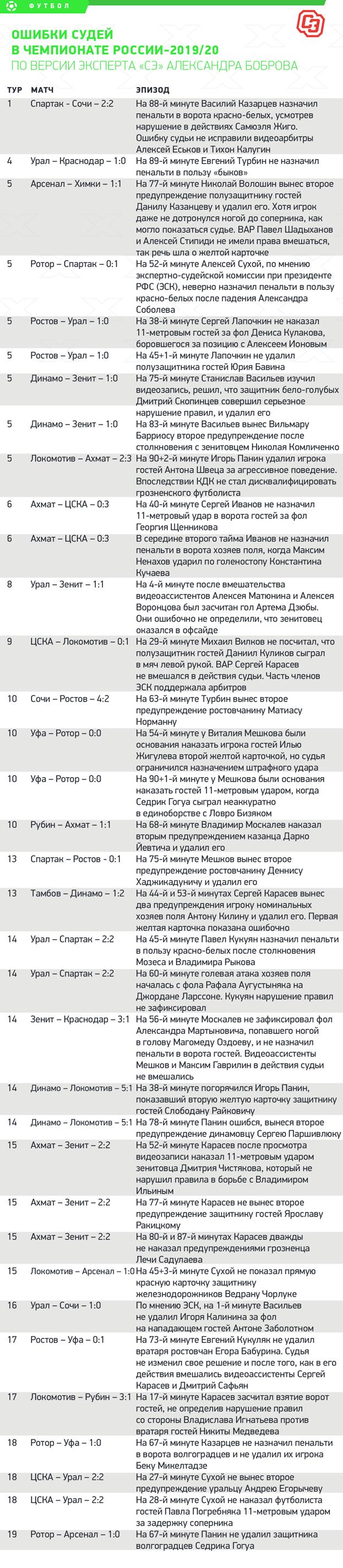 Ошибки судей вчемпионате России-2019/20. Фото «СЭ»